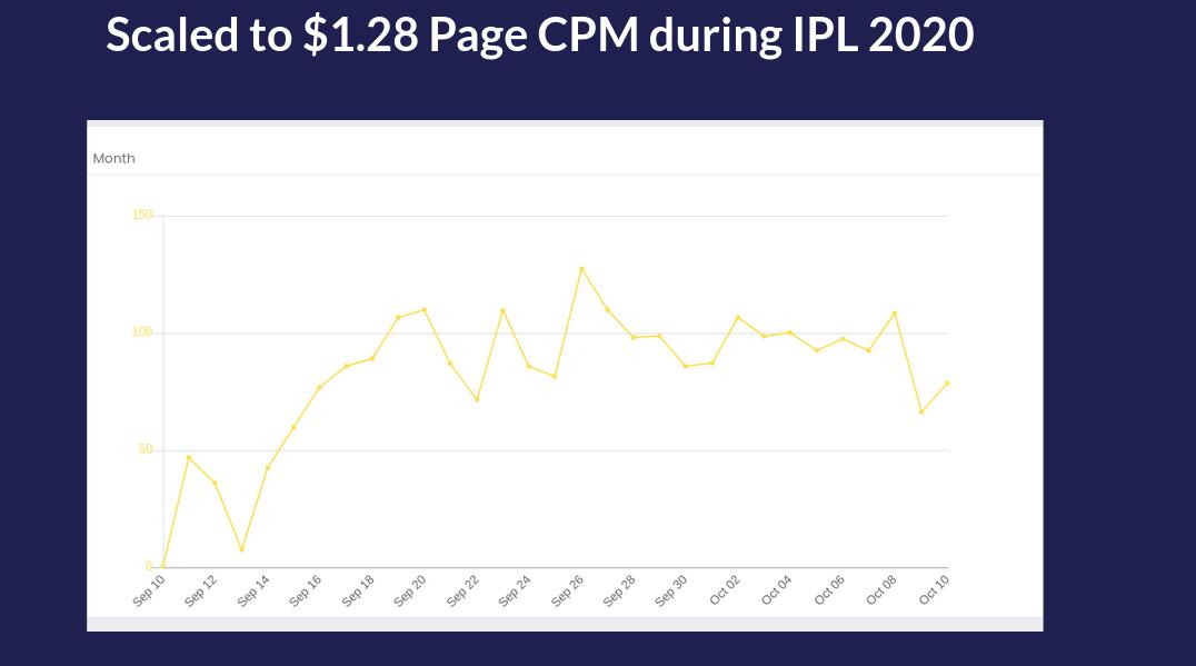 scaled CPM in IPL
