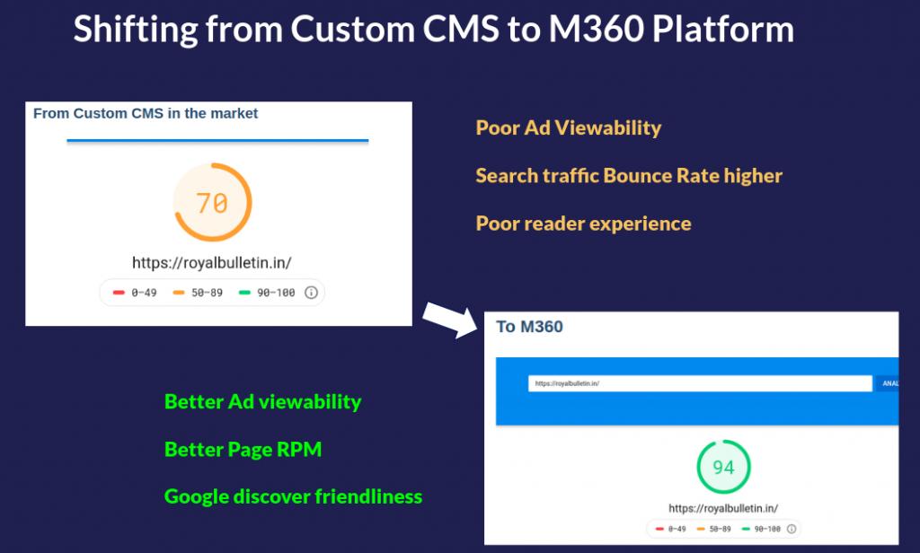 Custom CMS to M360